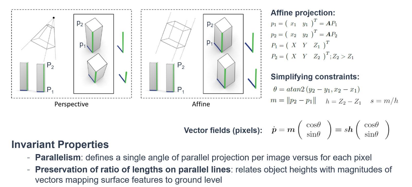Affine projection properties.