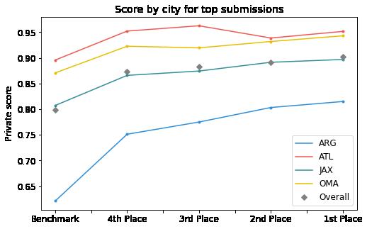 RMSE graph