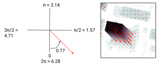 Vector flow angle example